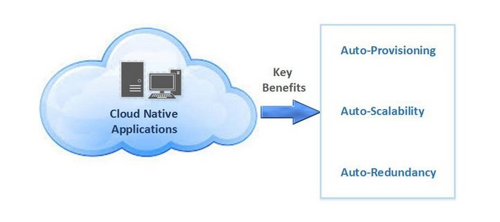 Key benefits of Cloud-Native Applications
